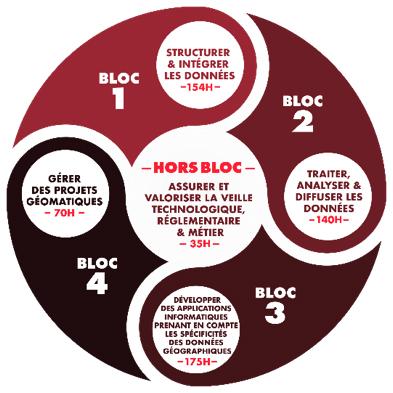 Parcours modulaire composé de 5 blocs de compétences