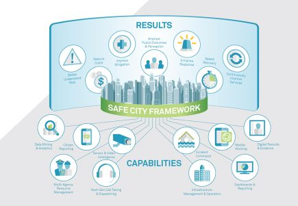 Safe City Framework d'Hexagon : Une offre modulaire qui s'appuie sur des savoir-faire présents depuis longtemps dans l'entreprise.