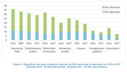 Les publics cibles des IDG en 2017
