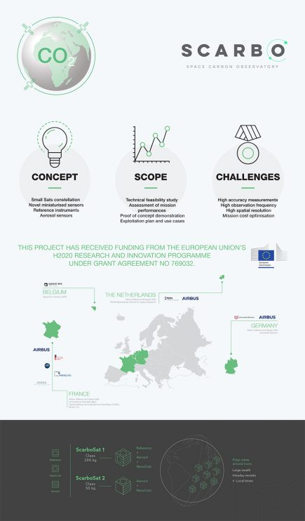Infographie SCARBO