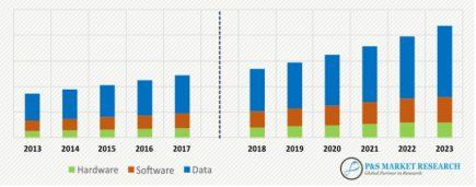 Le marché des SIG : une croissance à venir de l'ordre de 10 % par an avec une part de plus en plus importante des données, qui comptent pour 60 % du marché d'après P&S Market Research.