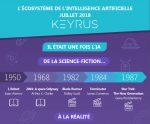 Une infographie complète sur l'intelligence artificielle