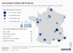 Statista publie une carte des 25 smart cities en France