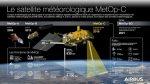 Jamais deux sans trois: lancement réussi de MetOp-C
