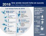 2018 : Une année record riche en succès pour Airbus Space Systems, résumée en un infographie