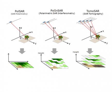 3 mesures pour un même satellite (© CESBIO)