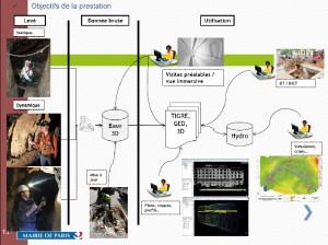 Objectifs multiples pour le projet de modélisation 3D du réseau d'assainissement de la ville de Paris