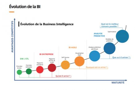 Business intelligence, un marché attractif