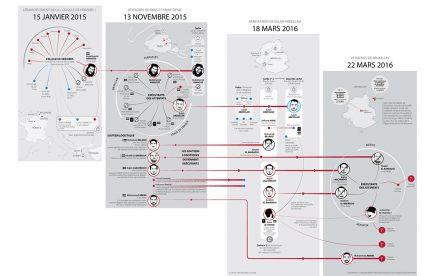 Le Monde du 30 mars 2016. Clara Dealberto a réalisé cette infographie pour montrer comment les organisateurs des attentats de Paris étaient impliqués dans ceux de Bruxelles.