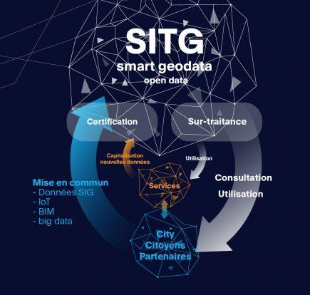 Les smart geodata remettent en cause les modes de gestion habituels du SITG