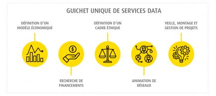 Vers un guichet unique de services autour de la donnée en Occitanie...