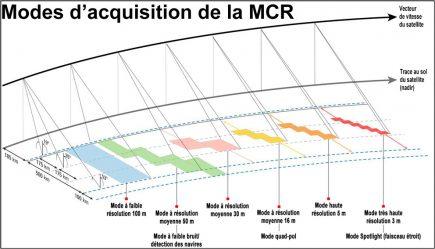 La configuration à trois satellites est conçue pour convenir à une mission de collecte de données de moyenne résolution principalement vouée au suivi régulier de vastes zones géographiques. Il donne une vue d'ensemble de la masse terrestre du Canada et des eaux à proximité. Jumelées à l'imagerie de résolution plus élevée fournie dans le cadre de missions étrangères concomitantes, les données de la Constellation RADARSAT sont censées rehausser de façon spectaculaire la capacité du Canada à gérer les ressources et l'environnement et améliorer la sécurité grâce à un système de surveillance opérationnelle. Le système fonctionne également en modes haute résolution de 1 m x 3 m, de 3 m et de 5 m particulièrement adaptés à la gestion des catastrophes. (Source : Agence spatiale canadienne.)