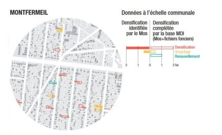 Zoom sur la densification dans le secteur de Montfermeil (Institut Paris Région)